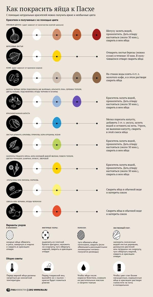 Красим яйца: история пасхальной традиции и как покрасить яйца без красителей (инфографика)