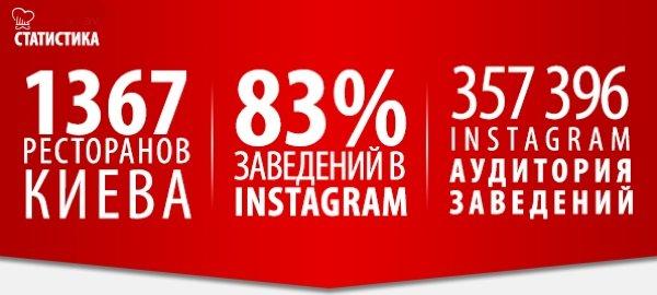 Рейтинг заведений за неделю: где киевляне проводят время на выходных (инфографика)