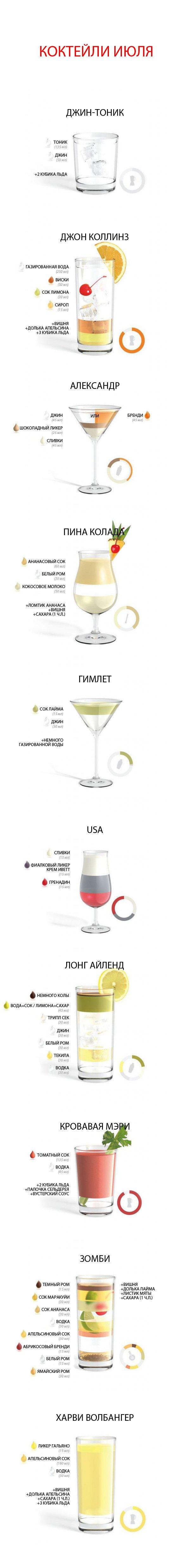 Инфографика: 10 трендовых коктейлей июля