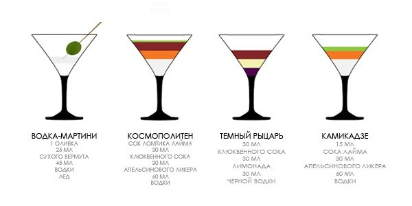 Самые трендовые коктейли августа (инфографика)