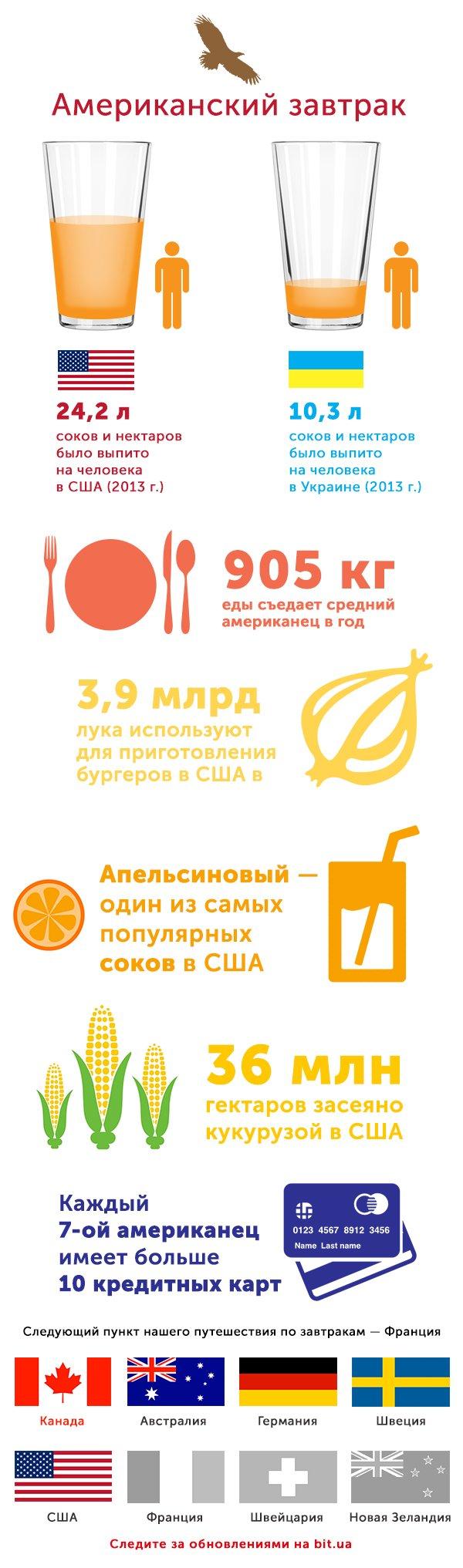 Как завтракают в разных странах мира: США