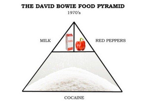 пирамидадевида боу
