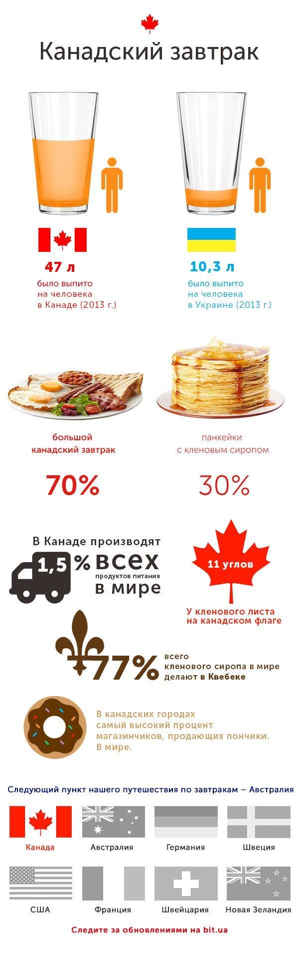 Как завтракают в разных странах мира: Канада