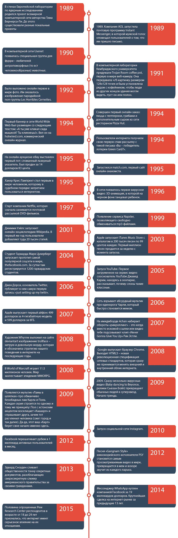 Career Timeline - free PSD template