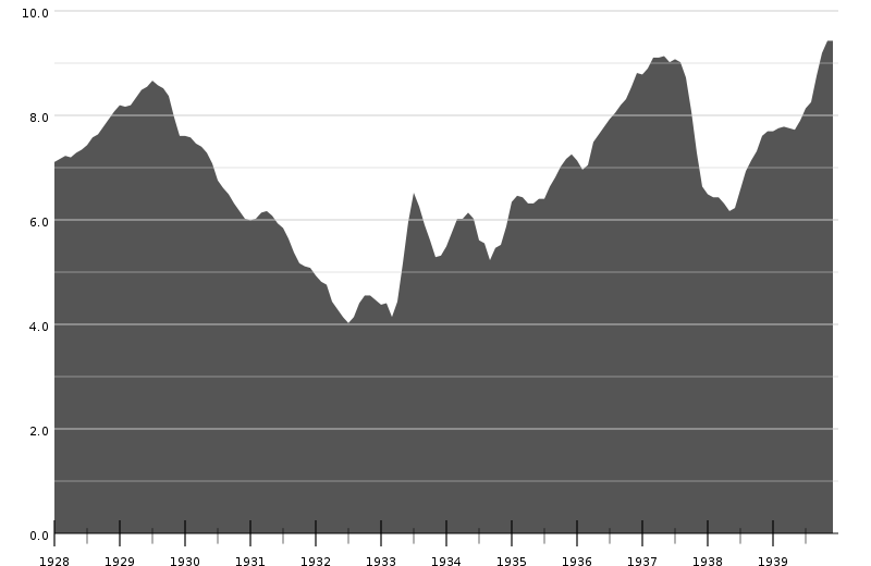 us-industrial-production-1928-39