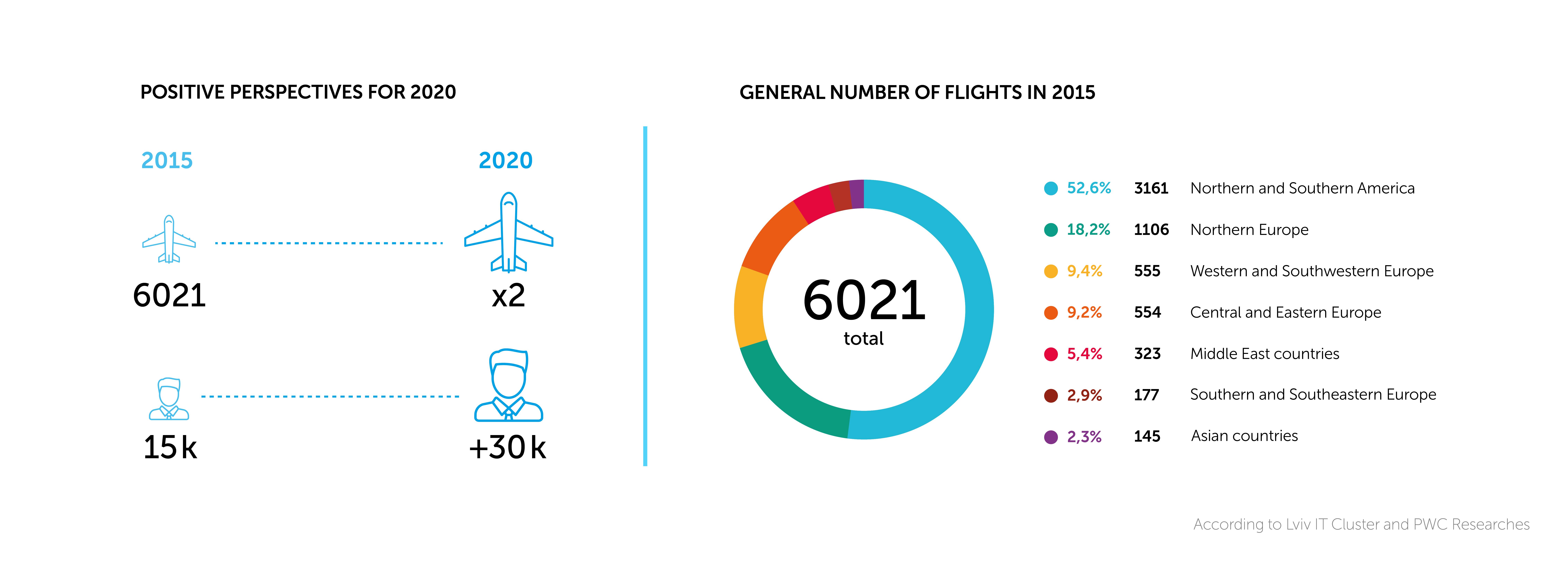 За прогнозами, у 2020 році кількість пасажирів зросте щонайменше вдвічі