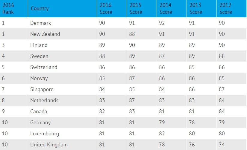 самые коррумпированные страны мира 2016 пжл