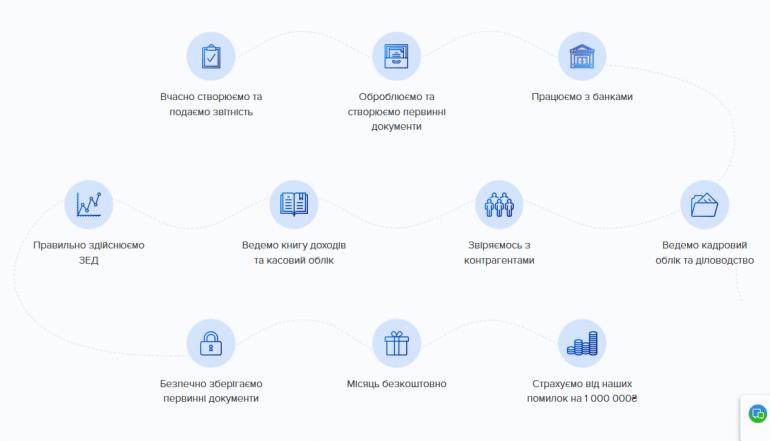 Сервис онлайн бухгалтерии украина налоговая декларация 3 ндфл проверить